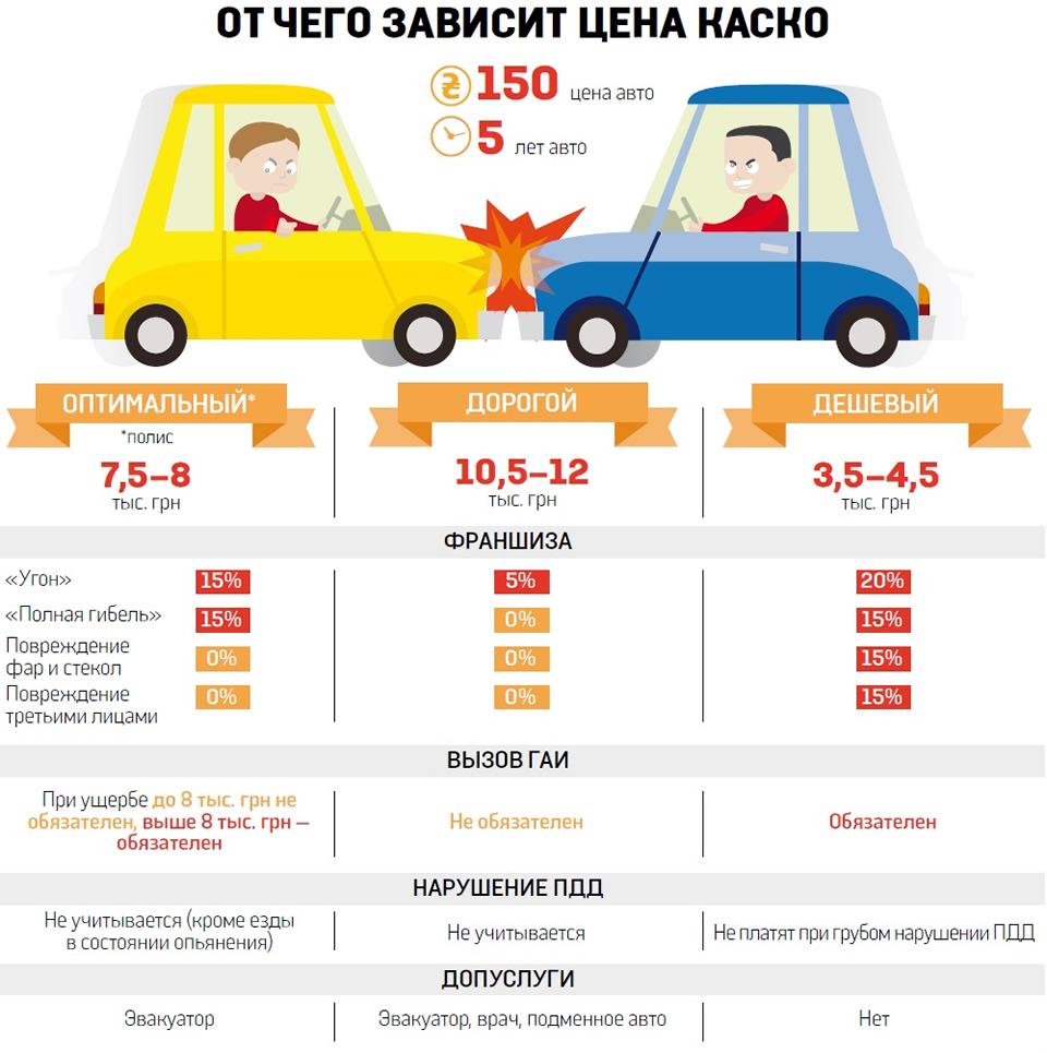 Сентябрьские выплаты «СГ МСК» по каско превысили 10 млн. руб